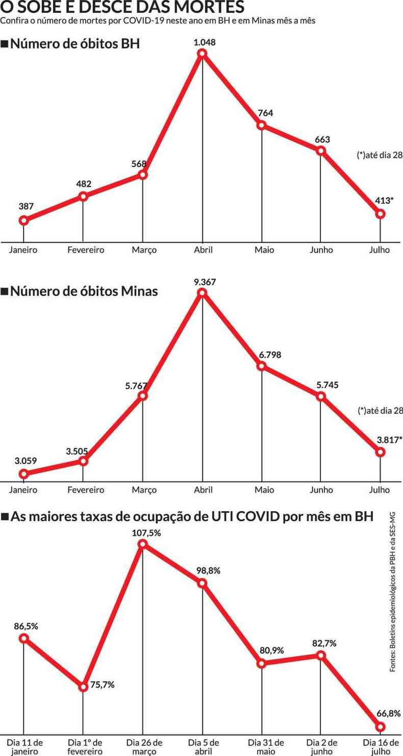 Confira o número de mortes por COVID-19 neste ano em BH e em Minas mês a mês (clique para ampliar a imagem)(foto: Arte EM)