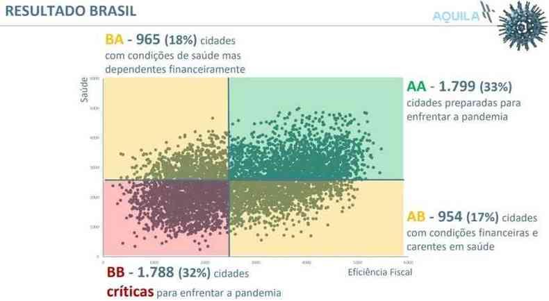 Gráfico mostra situação dos municípios brasileiros, de acordo com estudo(foto: Reprodução/Aquila)